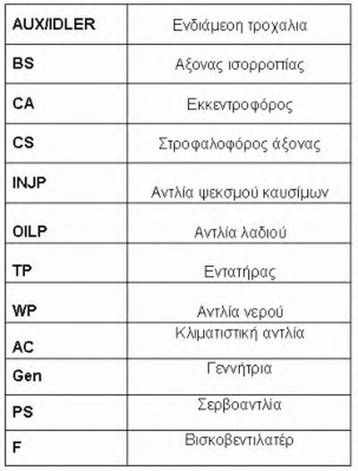Дорiжковий ремінь CONTITECH 6PK1019ELASTT1-5