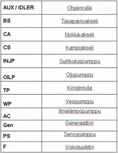 Дорiжковий ремінь CONTITECH 6PK1019ELASTT1-7