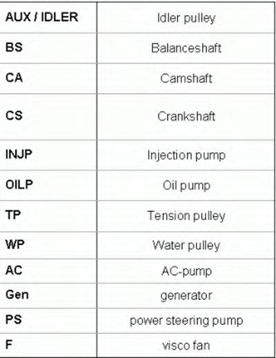 Дорiжковий ремінь CONTITECH 6PK1019ELASTT1-9